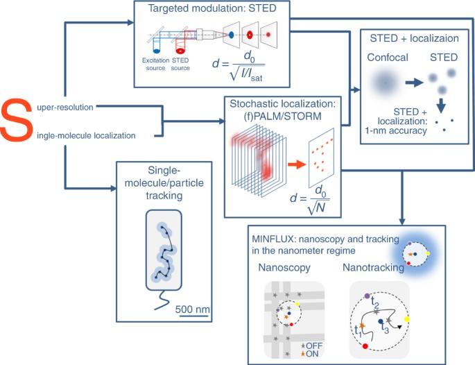 Nanoparticles for super-resolution microscopy and single-molecule ...