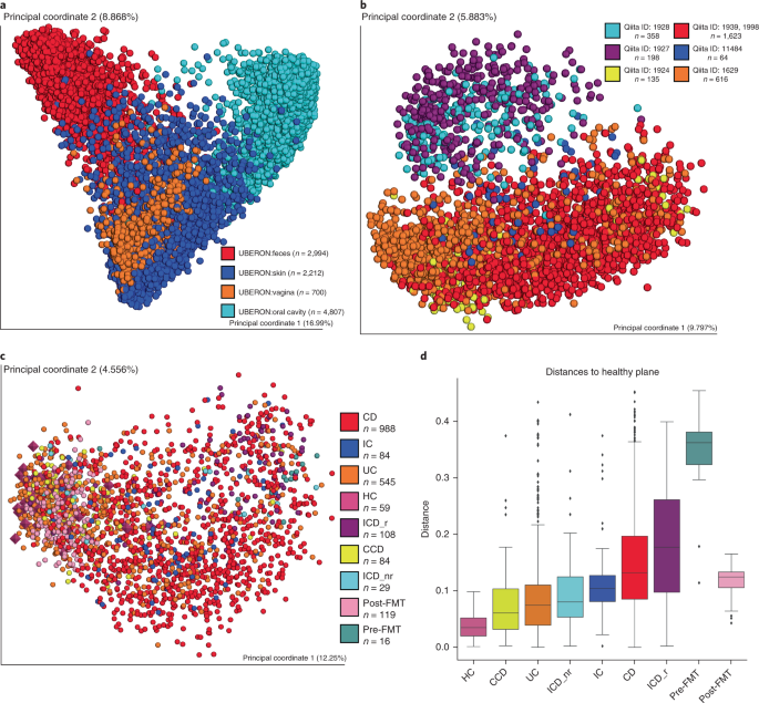 Qiita: rapid, web-enabled microbiome meta-analysis | Nature