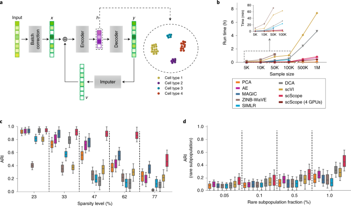 Scalable analysis of cell-type composition from single-cell