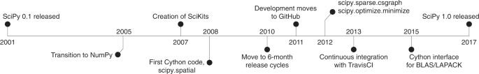 SciPy 1.0: fundamental algorithms for scientific computing in Python