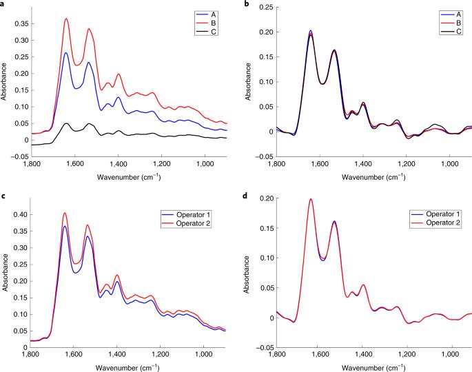 Standardization of complex biologically derived spectrochemical datasets