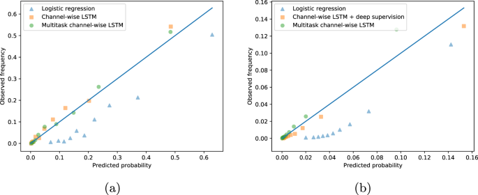Multitask learning and benchmarking with clinical time series data
