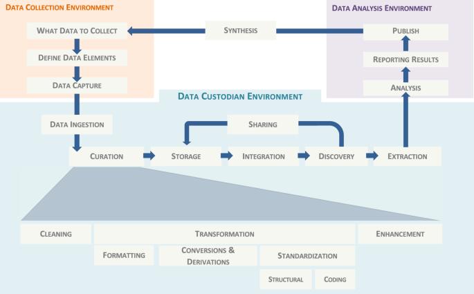 PlatformTM, a standards-based data custodianship platform for