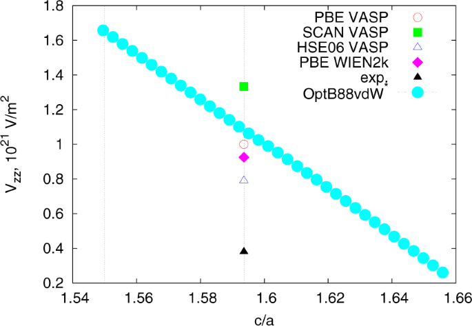 Density functional theory-based electric field gradient database