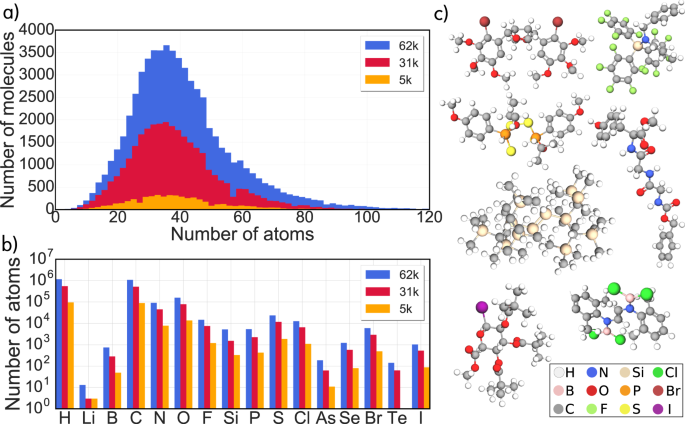 Atomic structures and orbital energies of 61,489 crystal-forming organic molecules