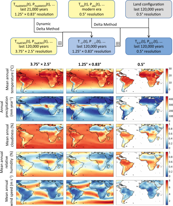 High-resolution terrestrial climate, bioclimate and vegetation for the last 120,000 years