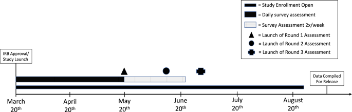 Boston College daily sleep and well-being survey data during early phase of the COVID-19 pandemic