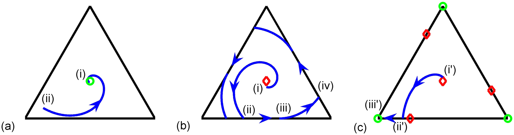 The Emergence Of Waves In Random Discrete Systems Scientific Reports