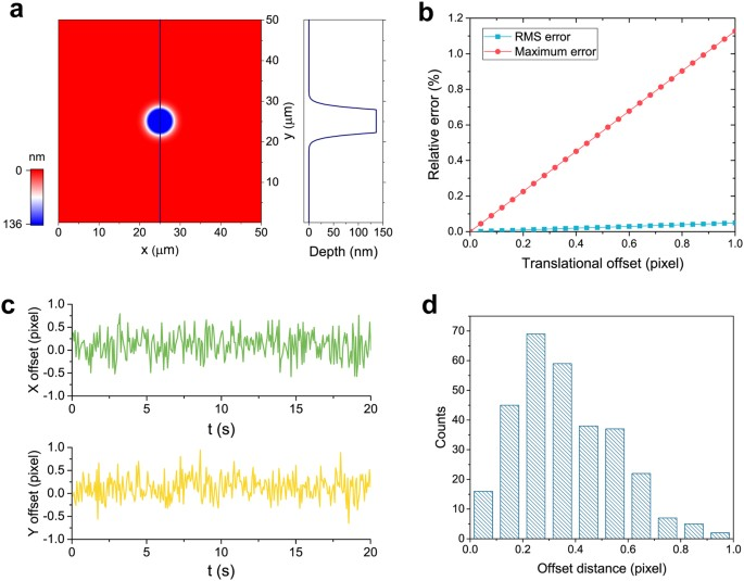 Error Analysis Of The Translational Offset And Vibration Between Two Cameras A Modeling Circular Phase Target With Diameter 12 M
