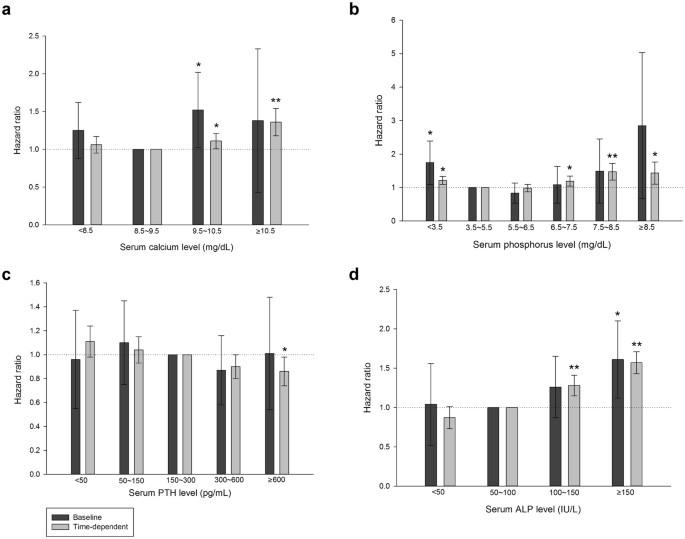 Roles Of Serum Calcium Phosphorus Pth And Alp On Mortality In