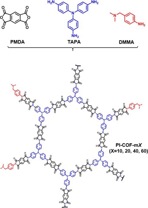 Organic Molecular Crystals: Charge