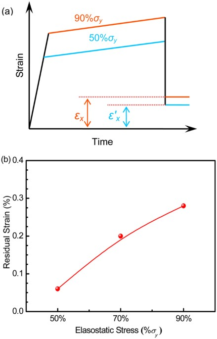 330923175632 The elastostatic compression of Zr35Ti30Be27.5Cu7.5 bulk metallic glass at  different stress values (The specimen is first loaded to a stress level of  50% ...