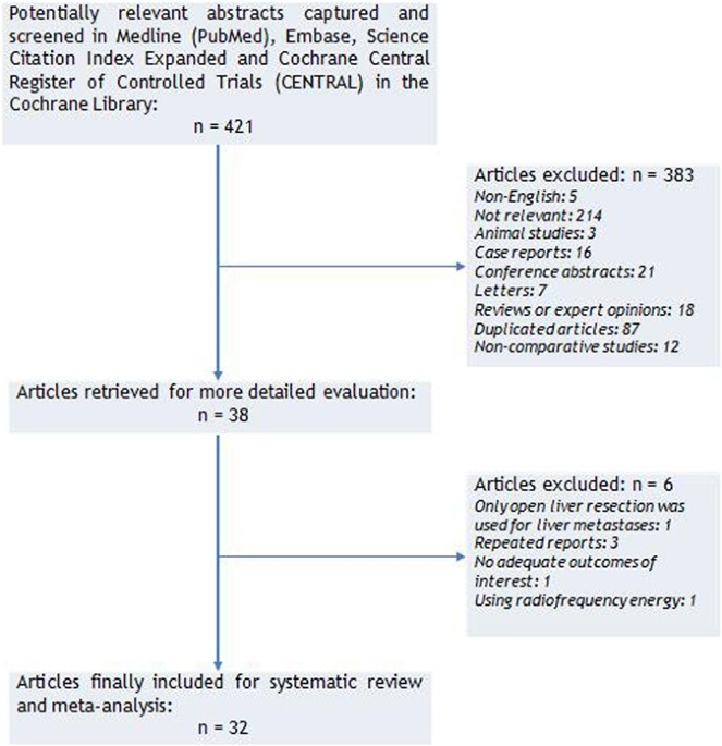 Laparoscopic Versus Open Liver Resection For Colorectal Liver Metastases A Comprehensive Systematic Review And Meta Analysis Scientific Reports