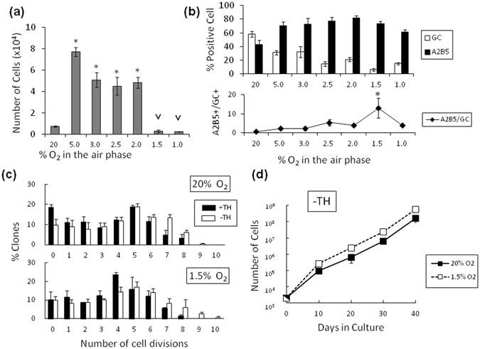 3f40227c26 Quiescence of adult oligodendrocyte precursor cells requires thyroid ...