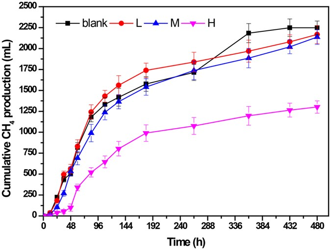 Ulative Methane Productions At Diffe Concentrations Of Nacl Blank Group 0 G L 5 M 10 And H 20