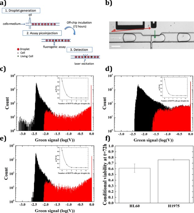 High throughput single cell counting in droplet-based microfluidics ...