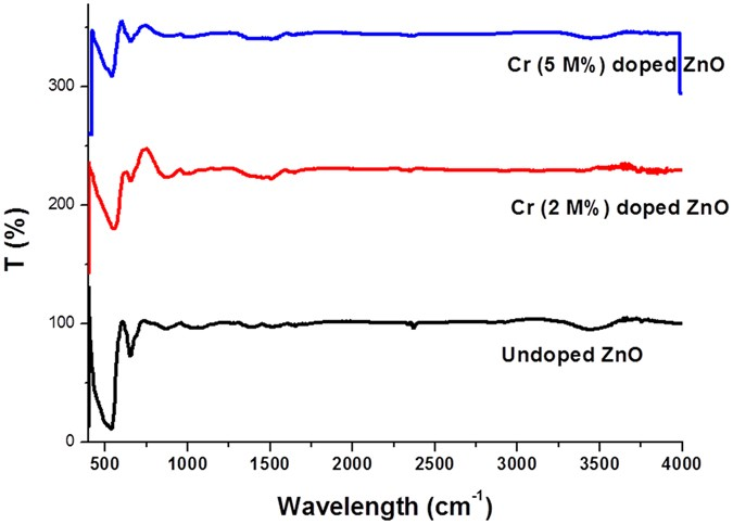 Photocatalytic degradation of aniline from aqueous solutions under fitr spectrum obtained from zinc oxide nanoparticles doped with chromium oxide type 2 ccuart Choice Image