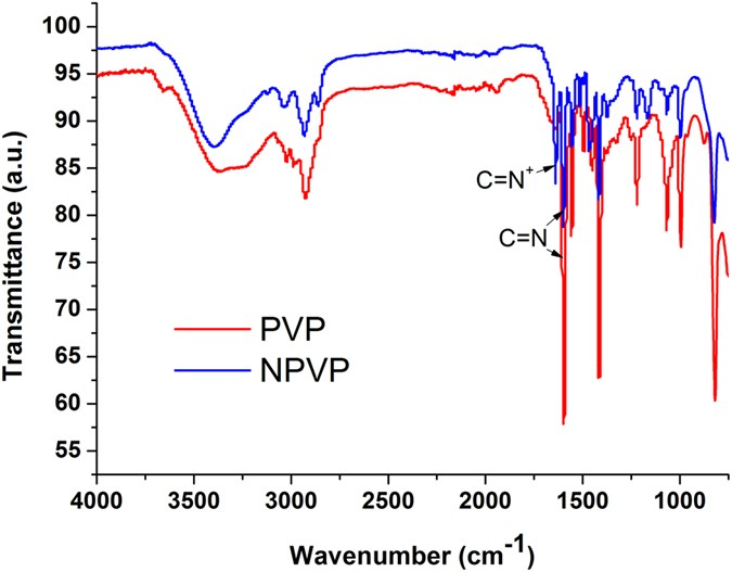 Mechanical Behavior of Polymers