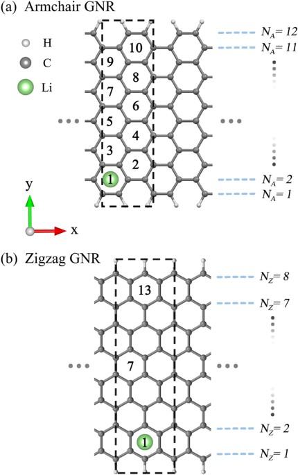 Alkali Created Rich Properties In Grapheme Nanoribbons Chemical