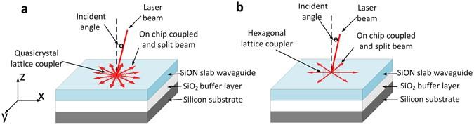 Photonic Crystal And Quasi Crystals Providing Simultaneous