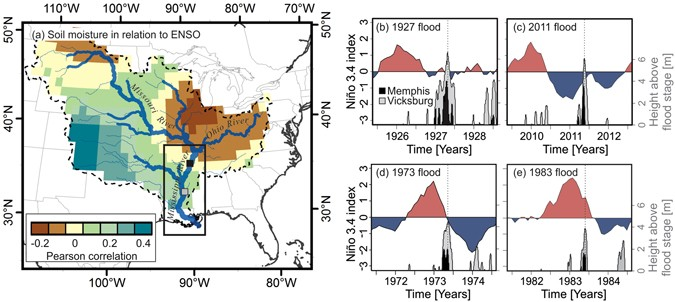 left panel: the mississippi river basin and its soil moisture in relation  to enso, expressed as a pearson correlation between monthly soil moisture