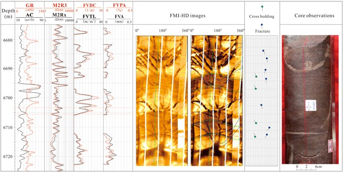 Fracture Analysis Using A Combination Of Cores And Image Logs (GR: Gamma  Ray; M2R3 And M2Rx: High Definition Induction Log; AC: Acoustic Log; FVDC:  Fracture ...