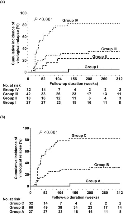 Incidence And Predictors Of HBV Relapse After Cessation Of