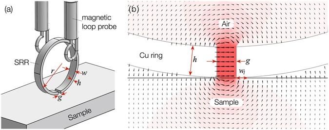 a split ring resonator dielectric probe for near