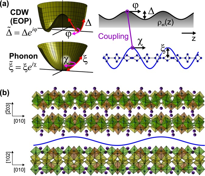 Phase channel dynamics reveal the role of impurities and screening a schematic of phase space potentials left and spatial modulation right associated with electronic cdw order parameter fandeluxe Choice Image