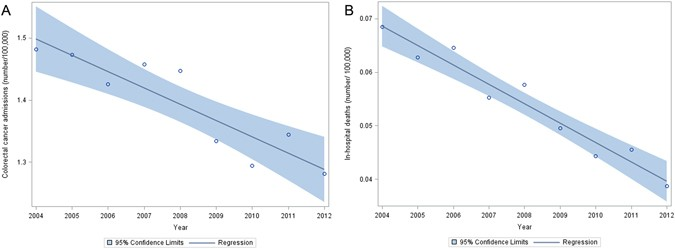 Trends And Outcomes Of Surgical Treatment For Colorectal Cancer Between 2004 And 2012 An Analysis Using National Inpatient Database Scientific Reports