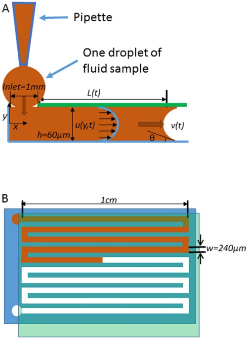 A Rapid Capillary Pressure Driven Micro Channel to Demonstrate
