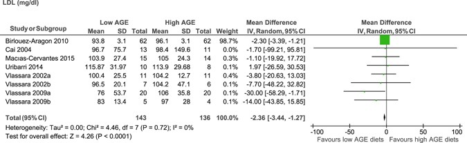 meta analysis of low age and high age diets for low density lipoprotein mg dl forest plot shows the effect of low age and high age diets on low density