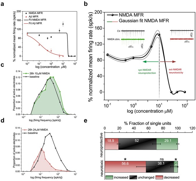 High-resolution Bioelectrical Imaging Of Aβ-induced