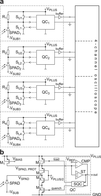 integrated fiber optical receiver reducing the gap to the