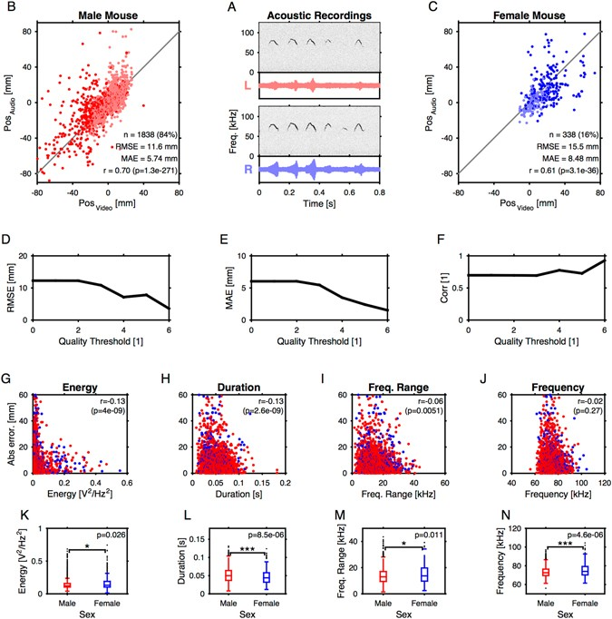 Tremendous High Precision Spatial Localization Of Mouse Vocalizations During Wiring Digital Resources Funapmognl
