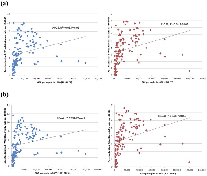 Global Temporal Patterns Of Pancreatic Cancer And Association With