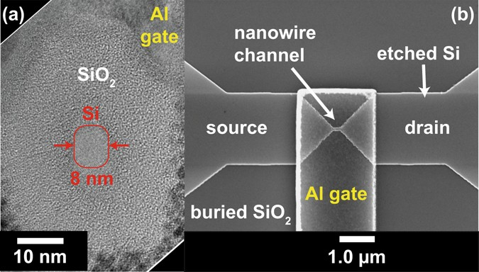 One Dimensional Transport In Silicon Nanowire Junction