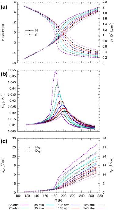 Widom Lines In Binary Mixtures Of Supercritical Fluids Scientific