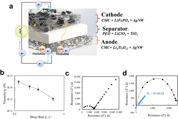 conductive cellulose composites with low percolation threshold for(a) schematic overview of 3d printed battery larger black particles represent lfp particles while smaller white particles represent lto