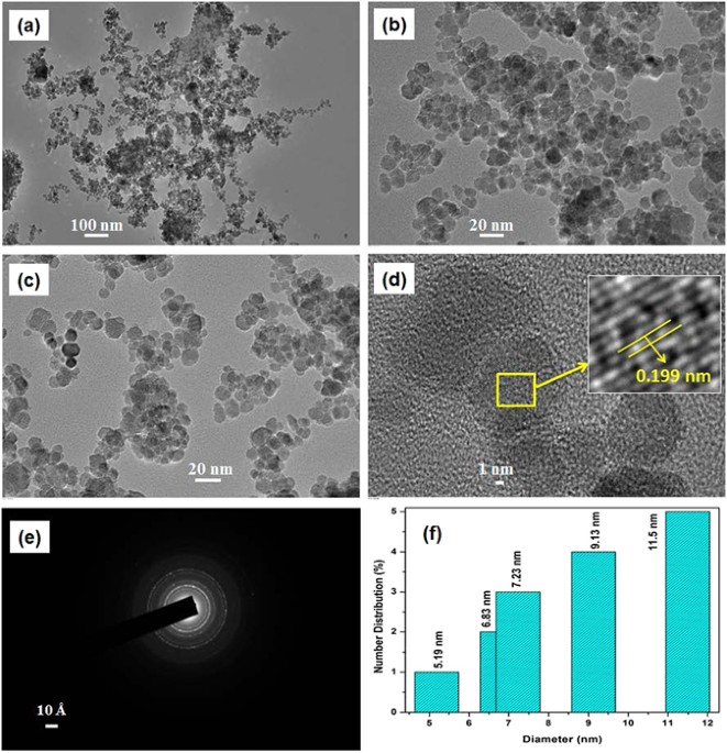 Lead and chromium adsorption from water using l cysteine tem images of l cyst fe3o4 nps a at 20 kx bc at 10 kx magnification d hr tem and inset shows lattice plane e saed pattern and f particle fandeluxe
