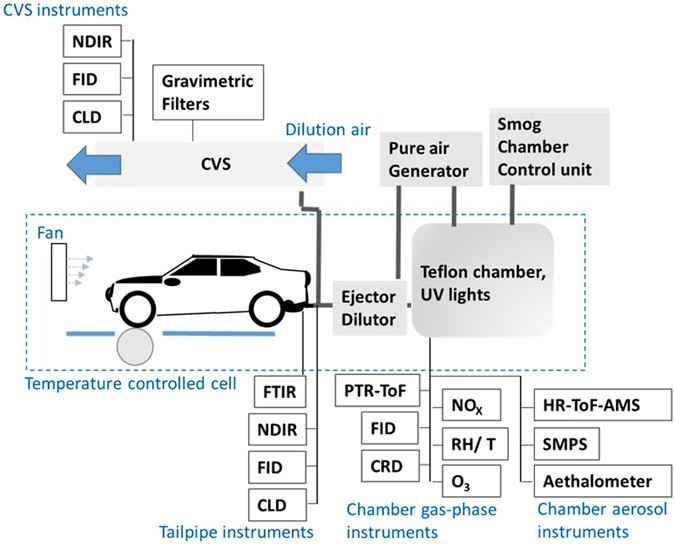 Gasoline Cars Produce More Carbonaceous Particulate Matter Than Modern Filter Equipped Diesel Cars Scientific Reports