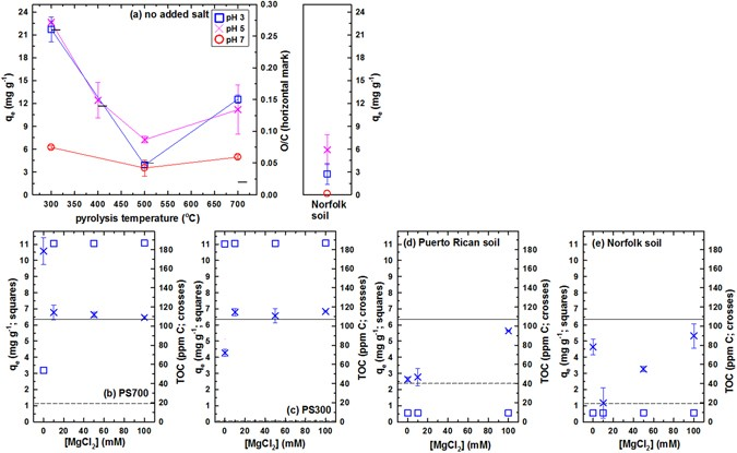 Surface interactions between gold nanoparticles and biochar figure 2 fandeluxe Image collections
