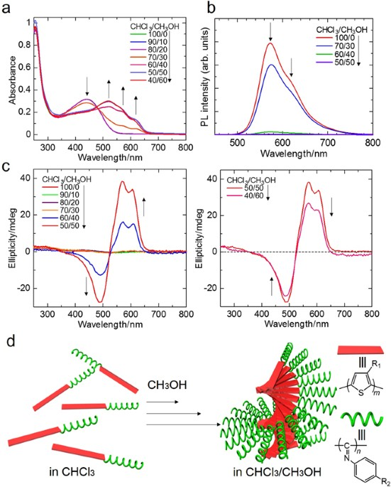 Vapour induced liquid crystallinity and self recovery chiral aggregation process of pth b ppi in solution driven by interaction of pth blocks a uv vis absorption spectra b photoluminescence pl spectra ccuart Image collections