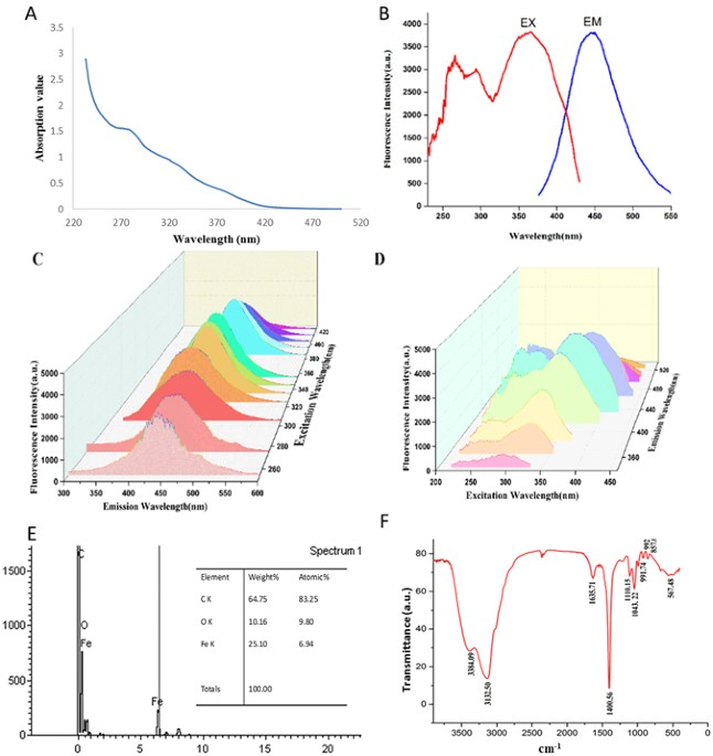 Novel Carbon Quantum Dots From Egg Yolk Oil And Their Haemostatic
