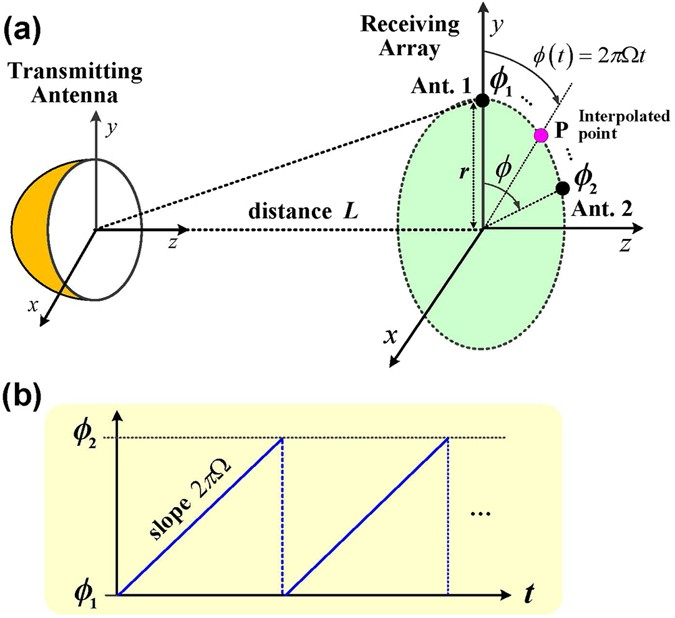 Detecting The Orbital Angular Momentum Of Electro Magnetic Waves