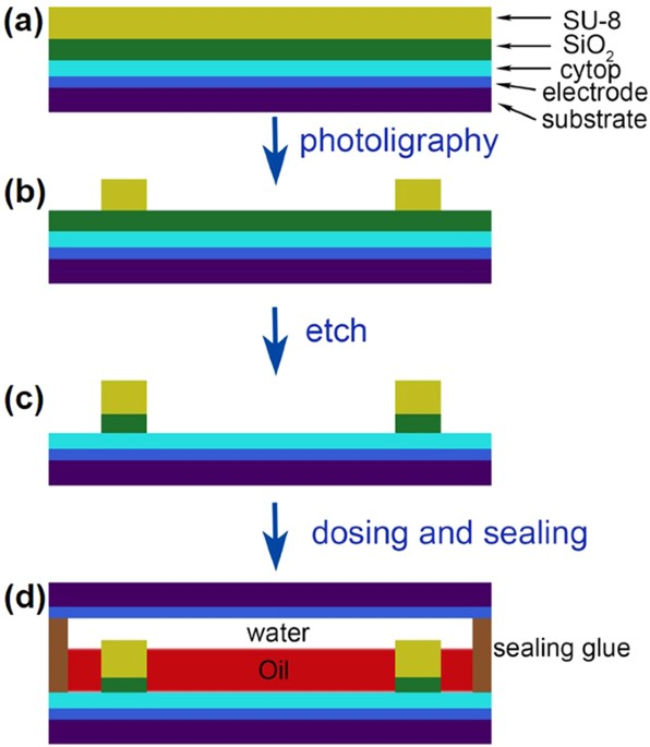a sacrificial layer strategy for photolithography on