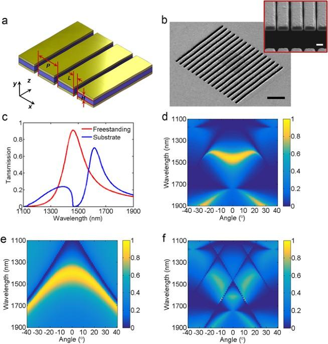 free standing plasmonic metal dielectric metal bandpass filter with