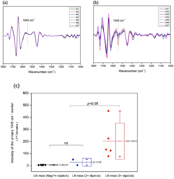Label Free Detection Of Sensitive Mid-Infrared Biomarkers