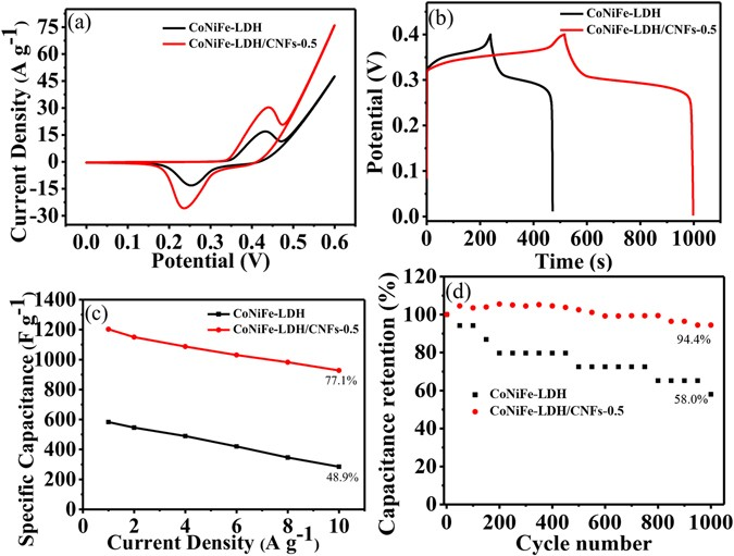high performance asymmetric supercapacitor based on cobalt nickle iron