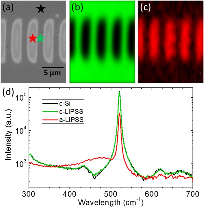 Coherent Scatter Controlled Phase Change Grating Structures In